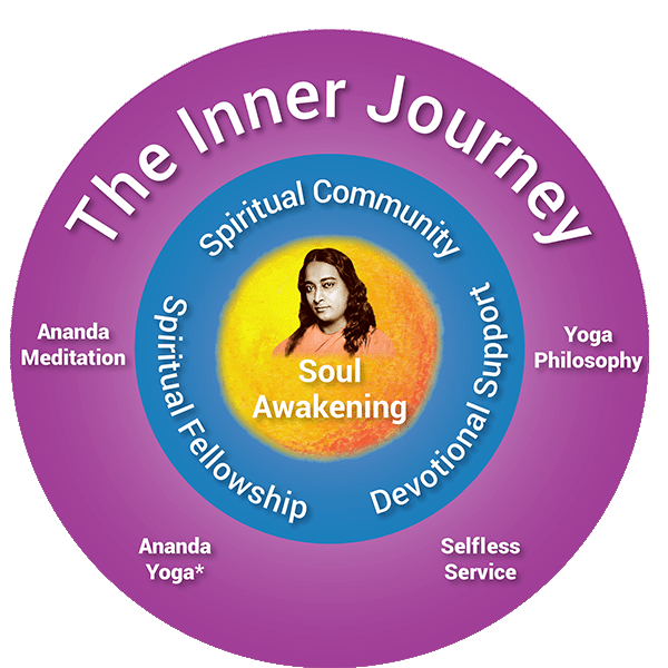 Karma Yoga The Inner Journey within Spiritual Community