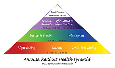Radiant Health Triangle