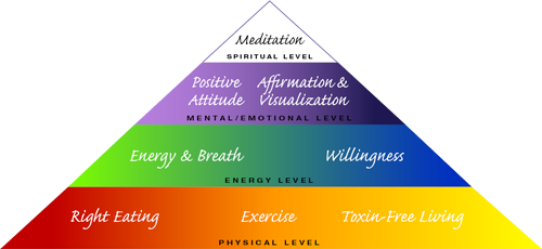 How to Achieve Glowing Health and Vitality Pyramid