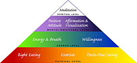 Radiant Health Pyramid